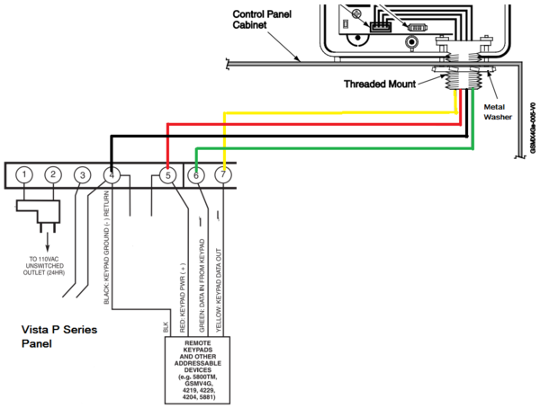 how do i install a honeywell gsmx4g on my vista system alarm grid the red wire should connect to the panel terminal 5 the black wire should connect to panel terminal 4 and the green wire should connect to panel terminal