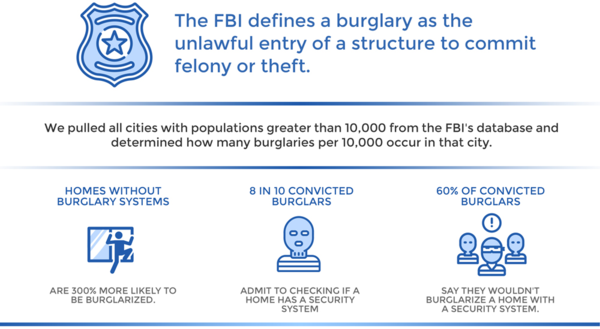 According to the FBI, burglary is defined as the unlawful entry of a structure to commit felony or theft. A burglary does not require the use of force to gain entry. A study from UNC Charlotte found that homes without a security system are 300% more likely to be burglarized and that 83% of convicted burglars say that they check to see if a home has an alarm. Furthermore, 60% of convicted burglars say that they would change their minds about committing a burglary if they discover that a home has an alarm system installed.